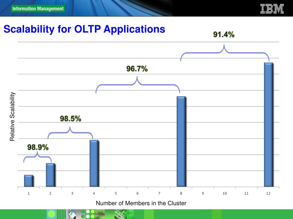 Scalability for OLTP Applications