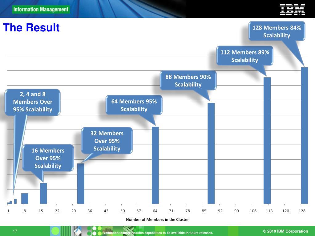 128 Members 84% Scalability
