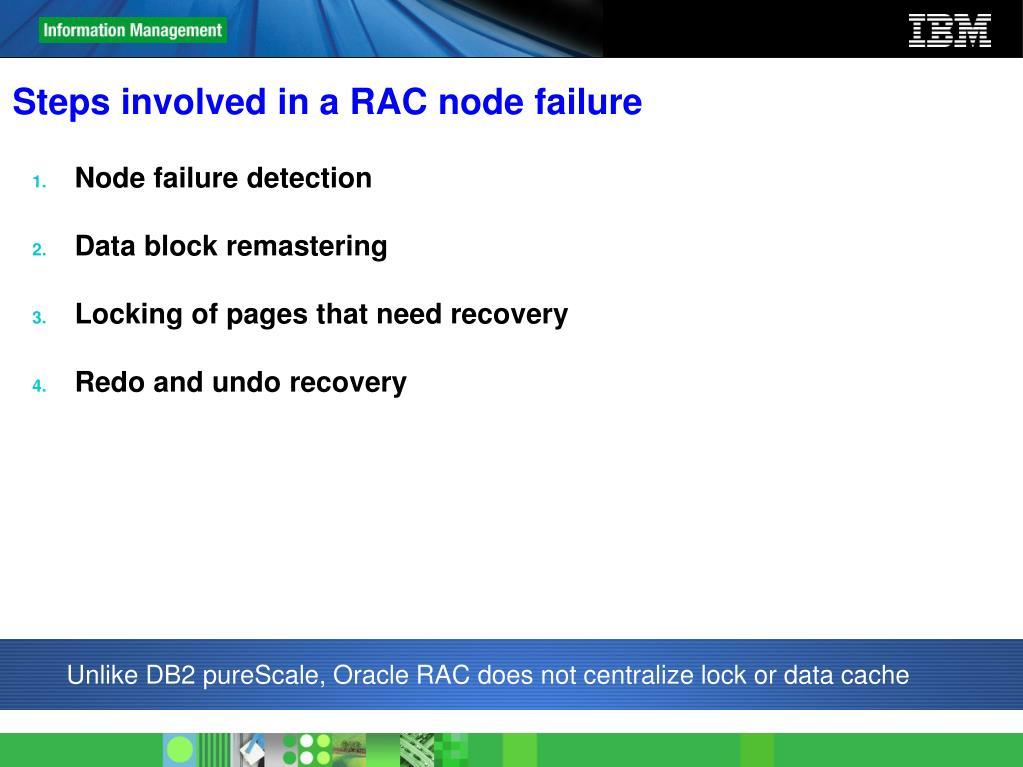 Steps involved in a RAC node failure