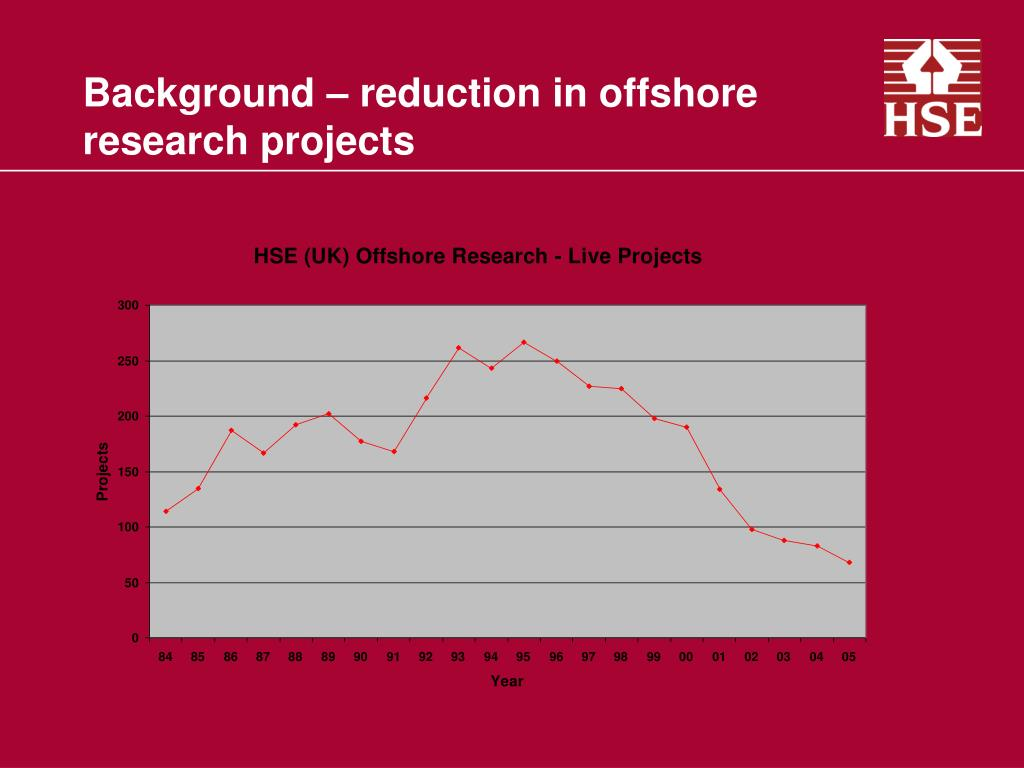 Background – reduction in offshore research projects