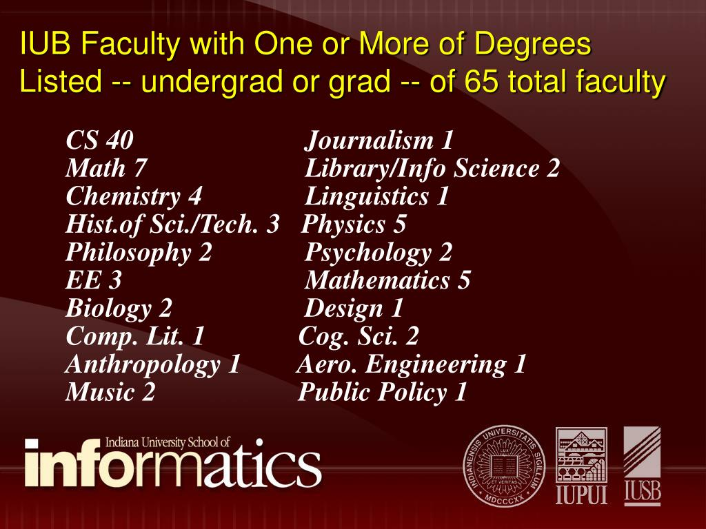 IUB Faculty with One or More of Degrees Listed -- undergrad or grad -- of 65 total faculty