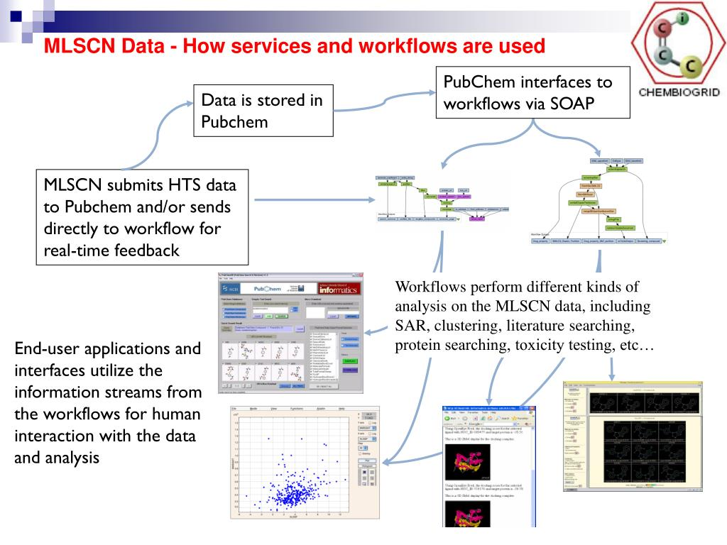 MLSCN Data - How services and workflows are used