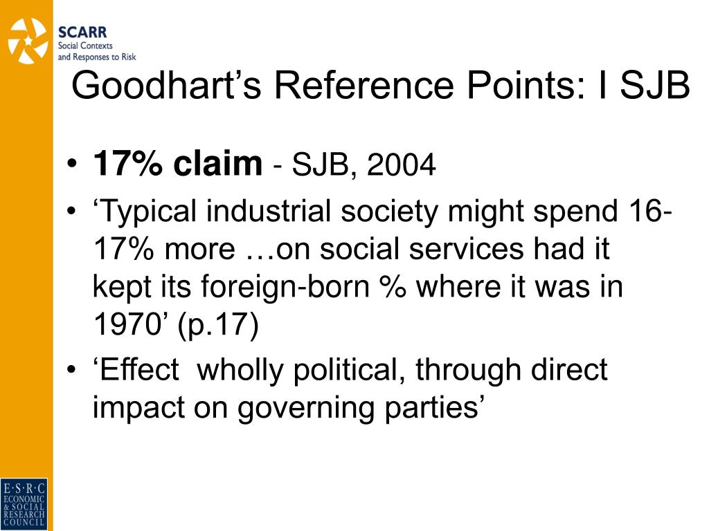 Goodhart's Reference Points: I SJB