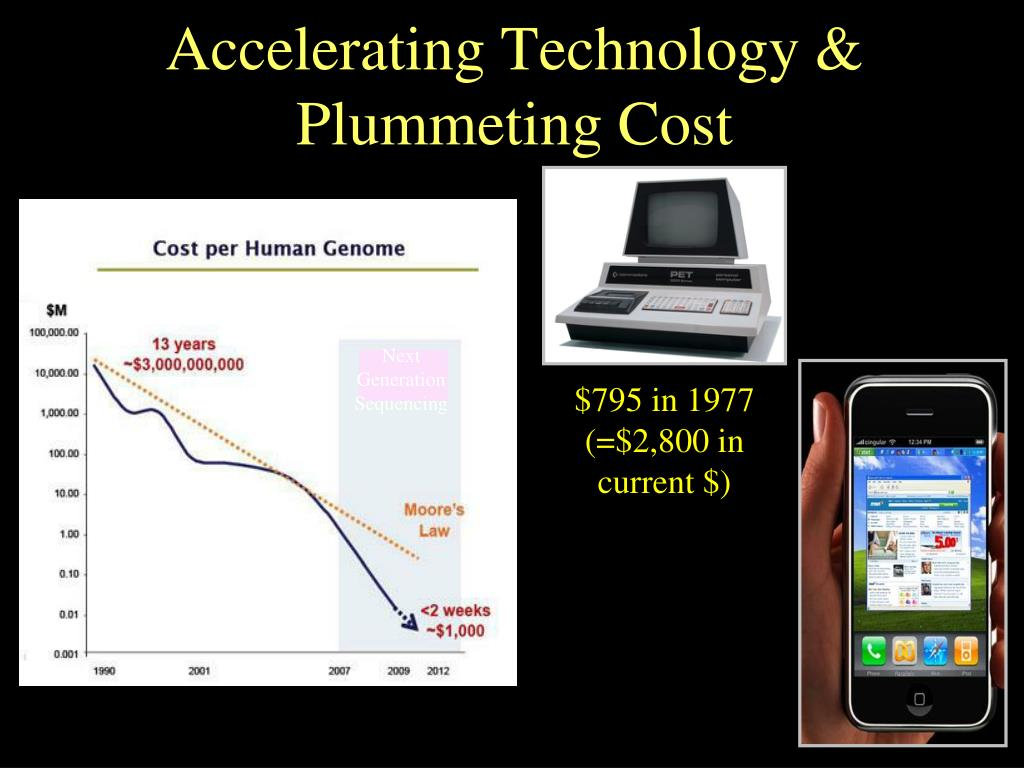 Accelerating Technology & Plummeting Cost