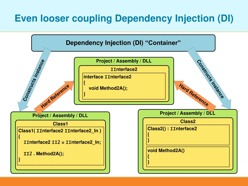 Even looser coupling Dependency Injection (DI)