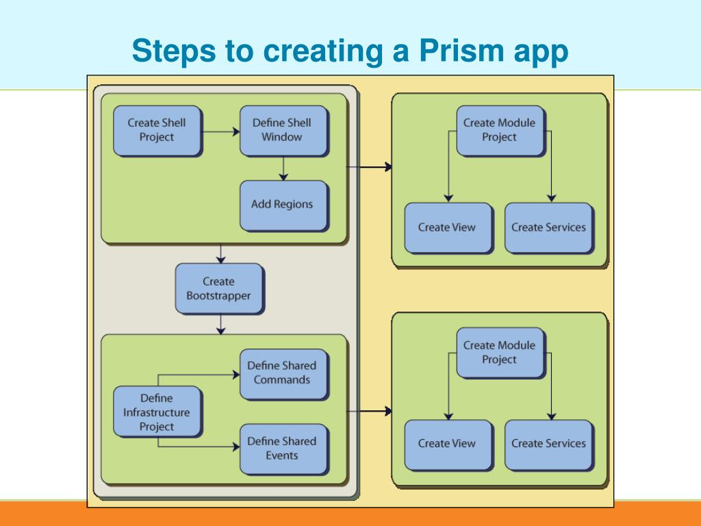 Steps to creating a Prism app