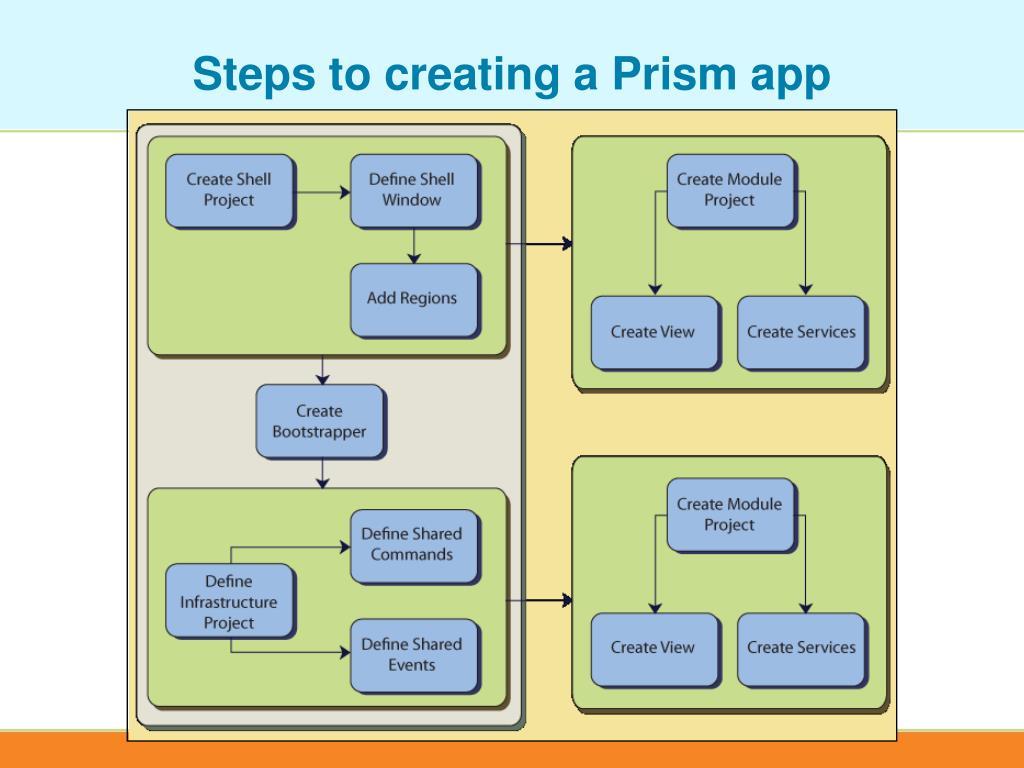PPT - Silverlight using Prism v4 PowerPoint Presentation