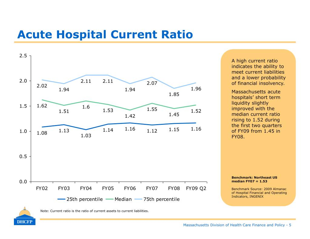 Acute Hospital Current Ratio