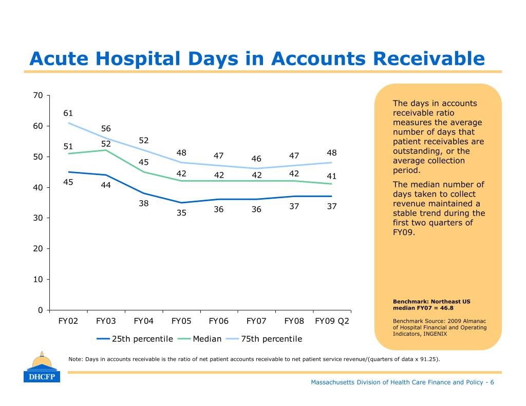 Acute Hospital Days in Accounts Receivable