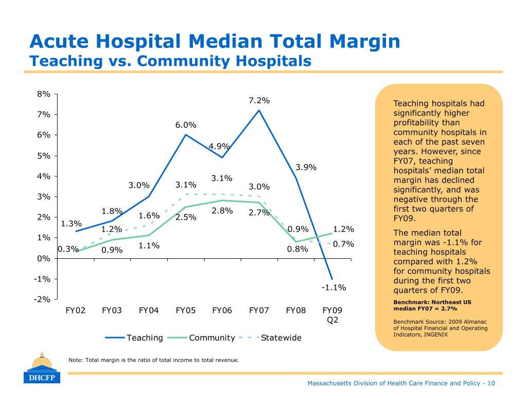 Acute Hospital Median Total Margin