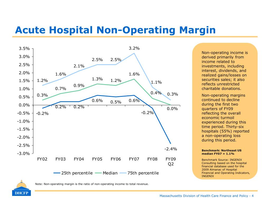 Acute Hospital Non-Operating Margin