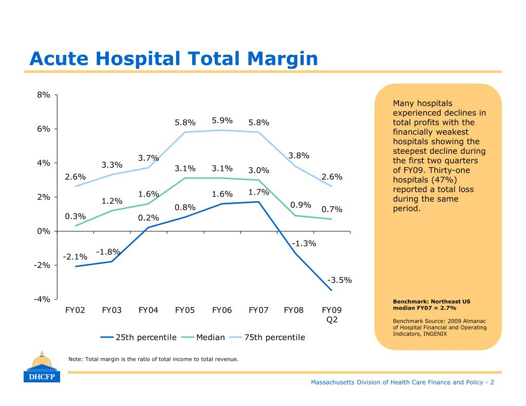 Acute Hospital Total Margin