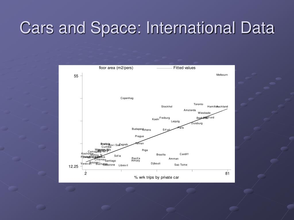 Cars and Space: International Data