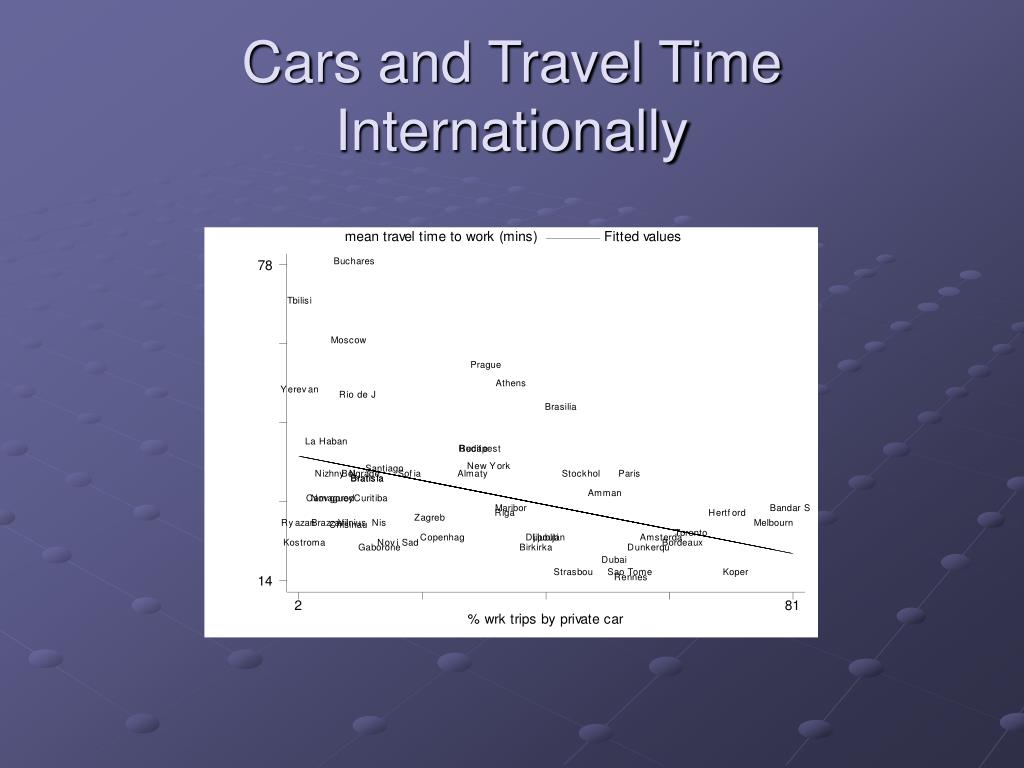 Cars and Travel Time Internationally