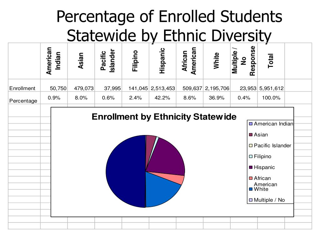Percentage of Enrolled Students Statewide by Ethnic Diversity
