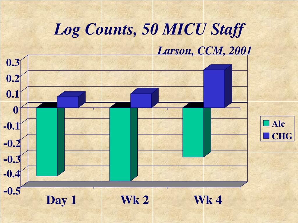 Log Counts, 50 MICU Staff
