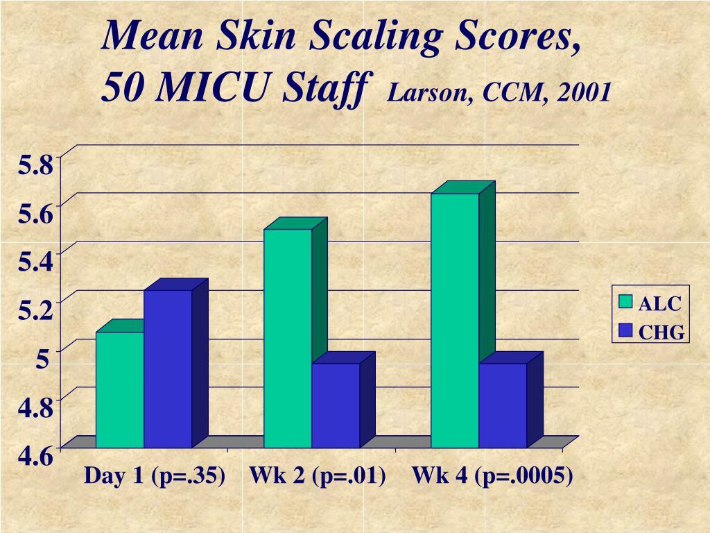 Mean Skin Scaling Scores, 50 MICU Staff