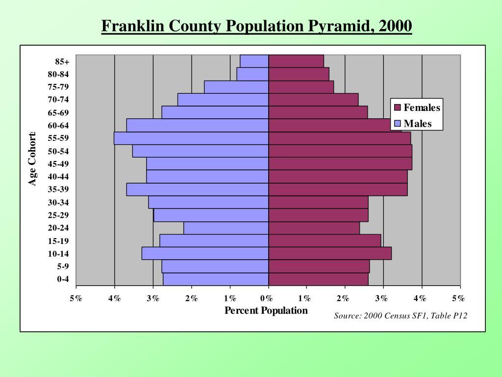 Franklin County Population Pyramid, 2000