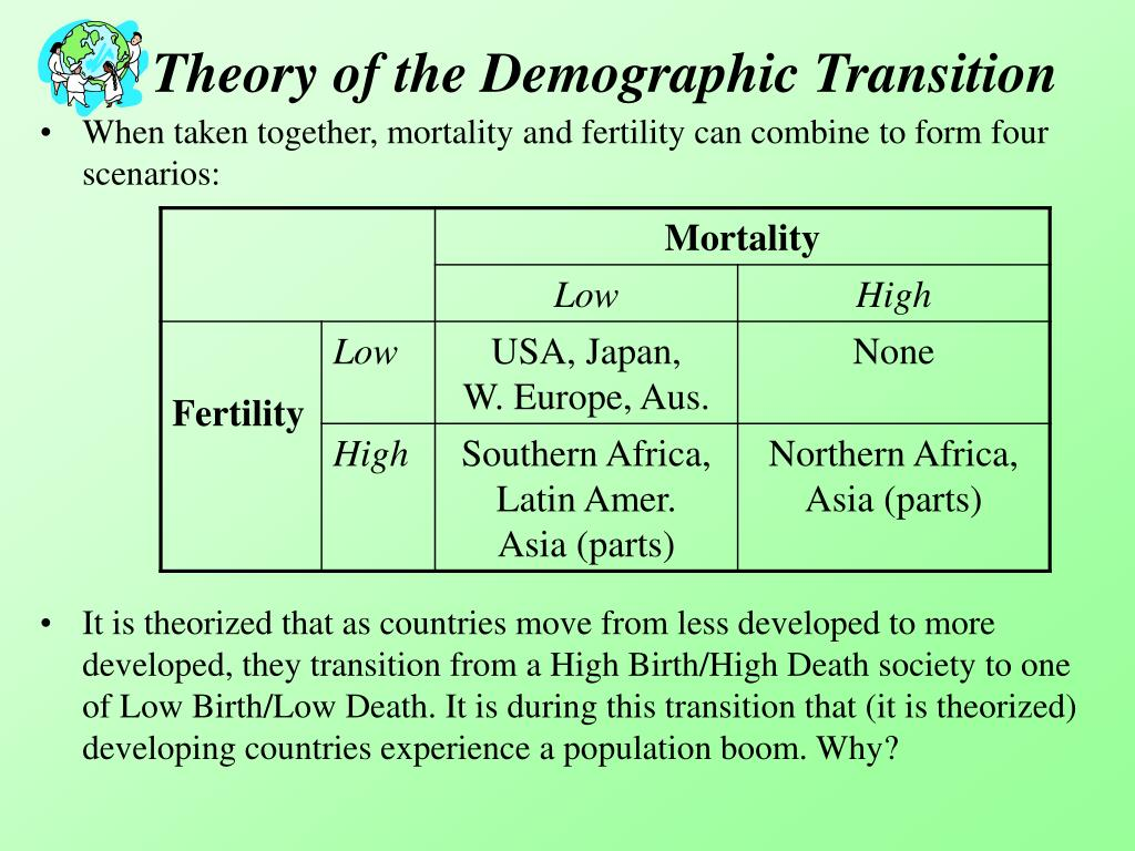 Theory of the Demographic Transition