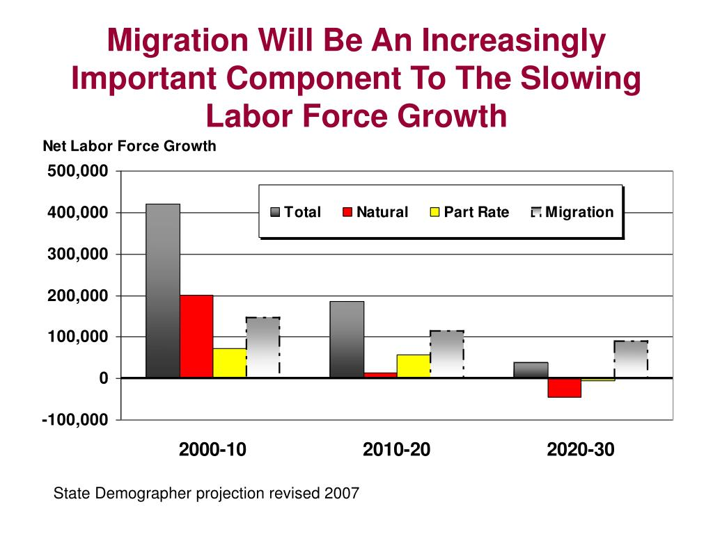 Migration Will Be An Increasingly Important Component To The Slowing Labor Force Growth