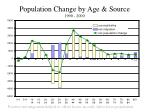 population change by age source 1990 2000