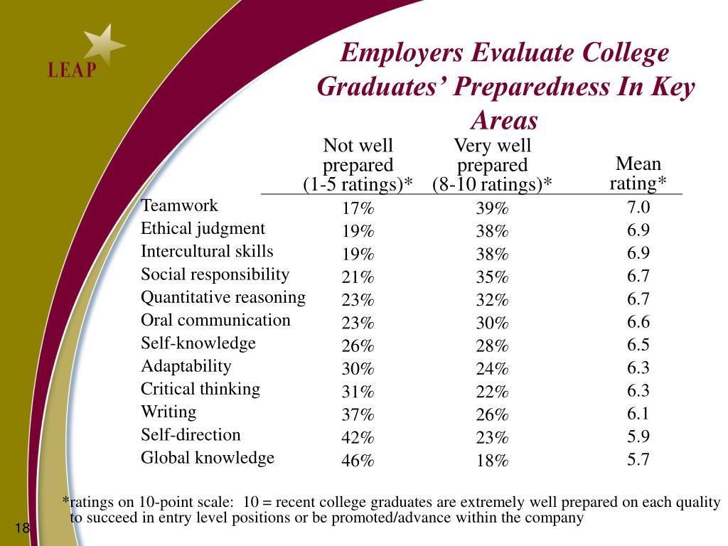 Employers Evaluate College Graduates' Preparedness In Key Areas