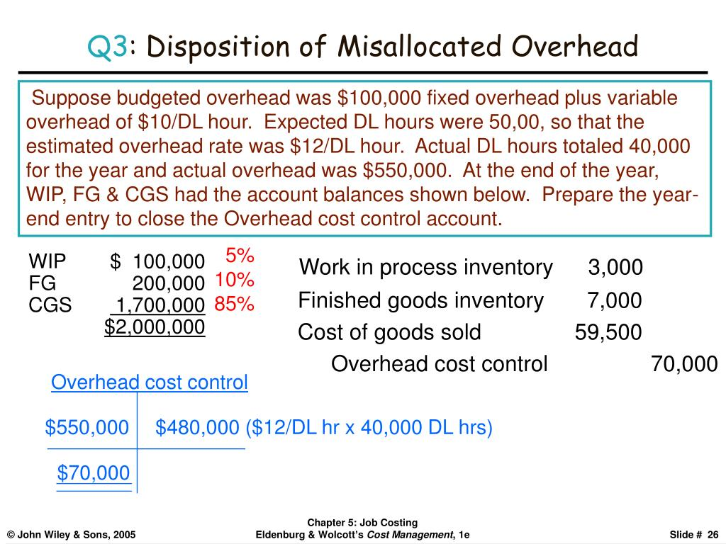 Overhead cost control