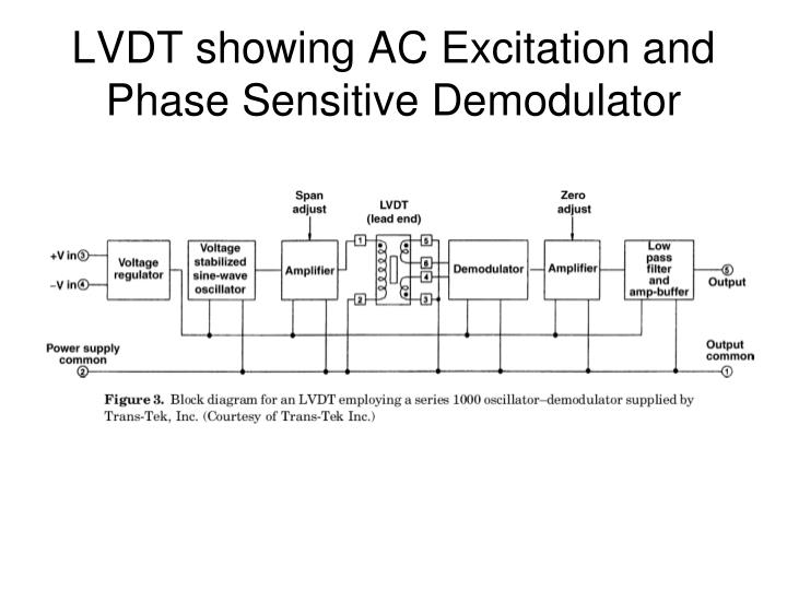 LVDT showing AC Excitation and Phase Sensitive Demodulator