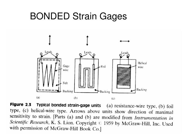 BONDED Strain Gages