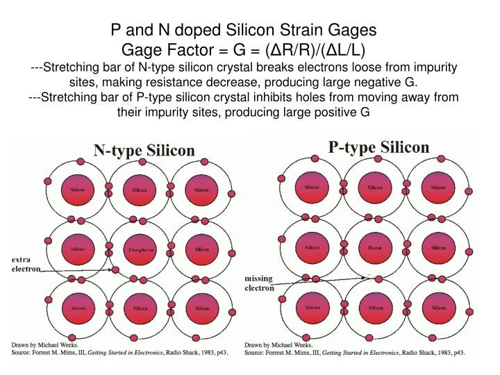 P and N doped Silicon Strain Gages