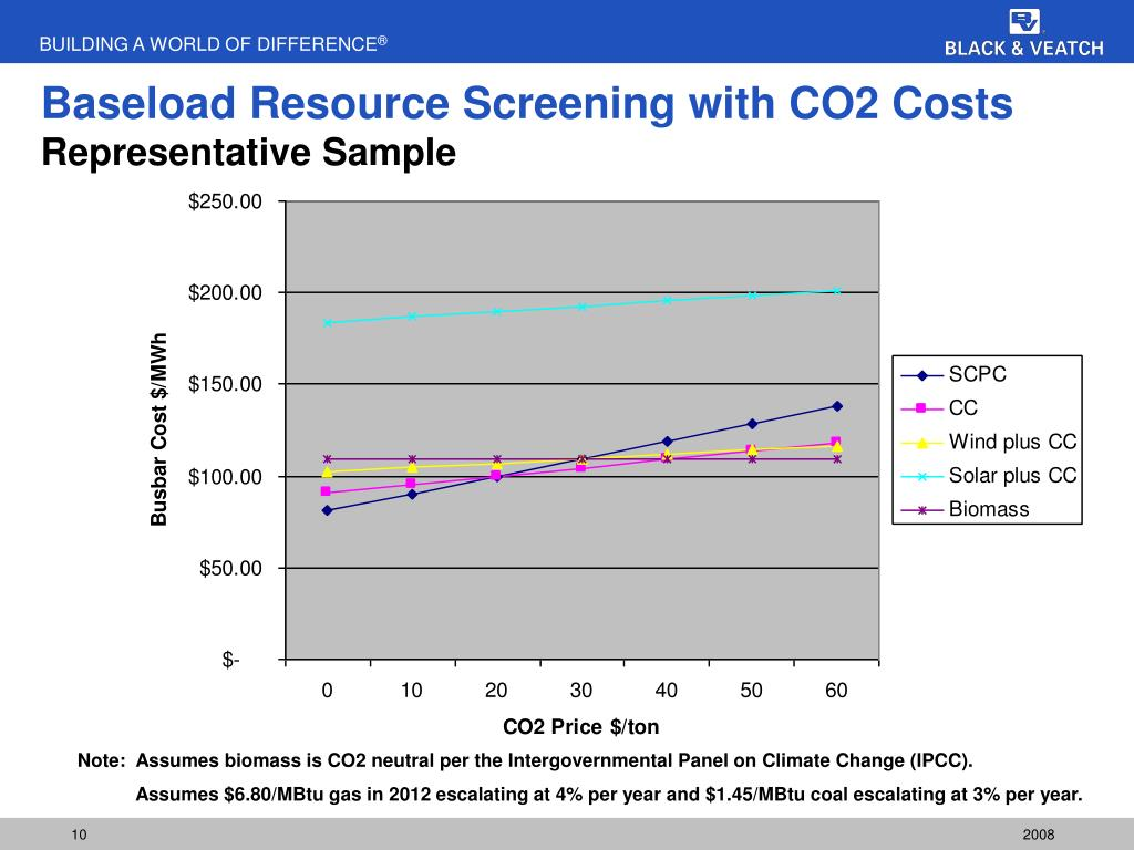 Baseload Resource Screening with CO2 Costs