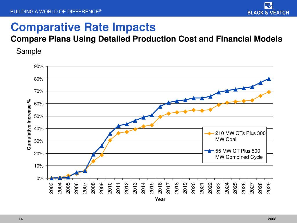 Comparative Rate Impacts