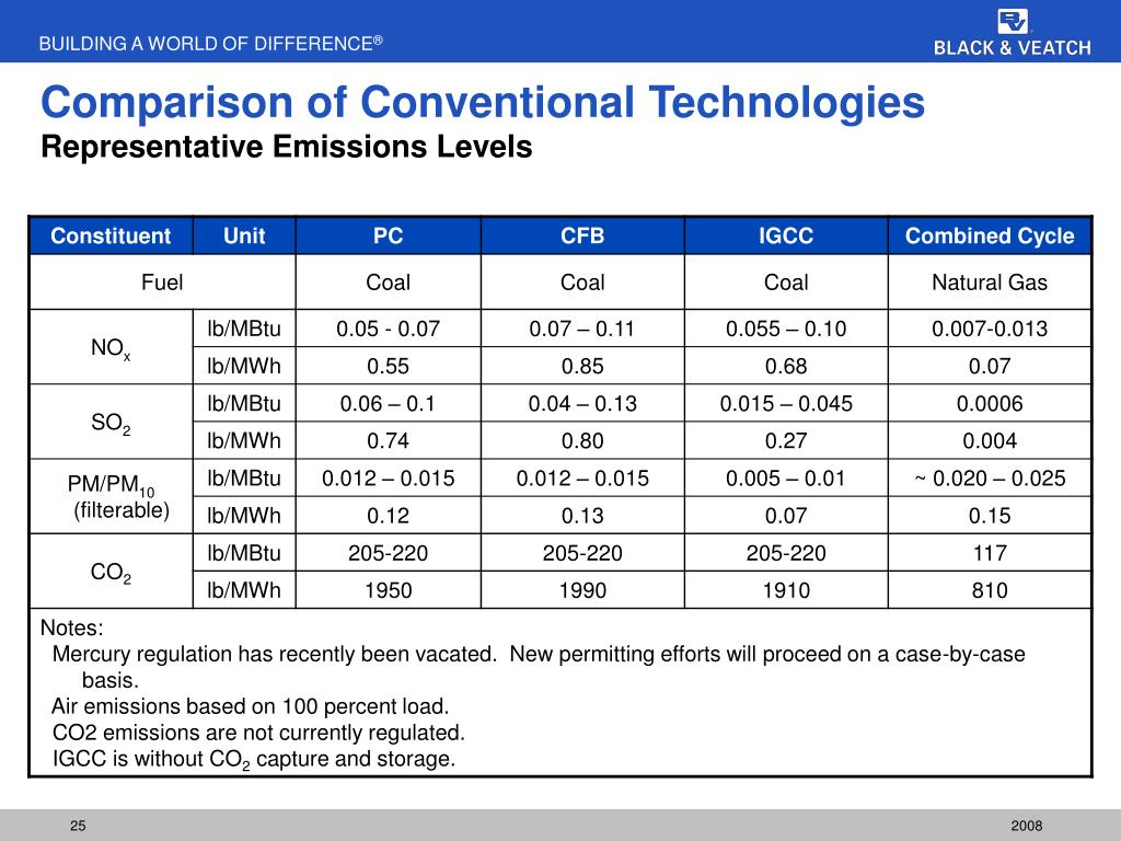 Comparison of Conventional Technologies
