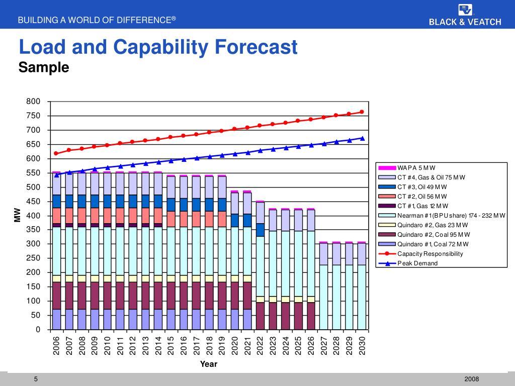 Load and Capability Forecast