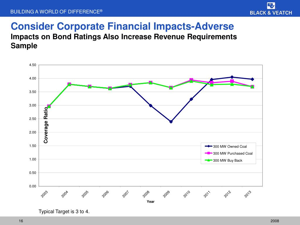 Consider Corporate Financial Impacts-Adverse