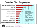 duluth s top employers
