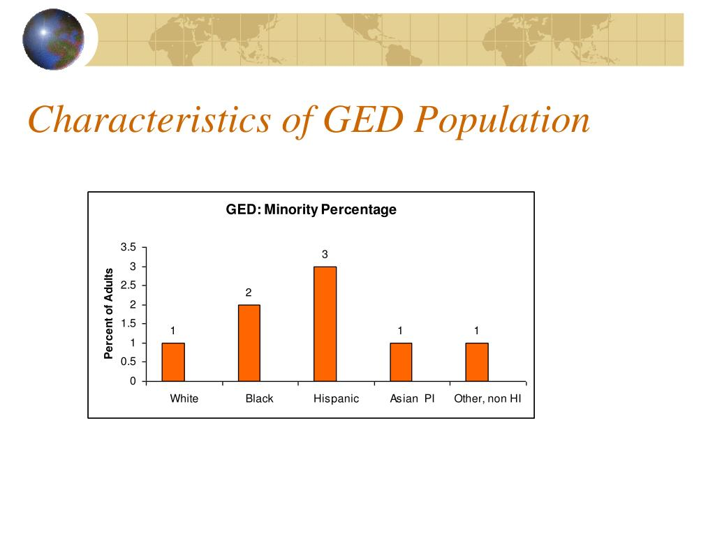 Characteristics of GED Population