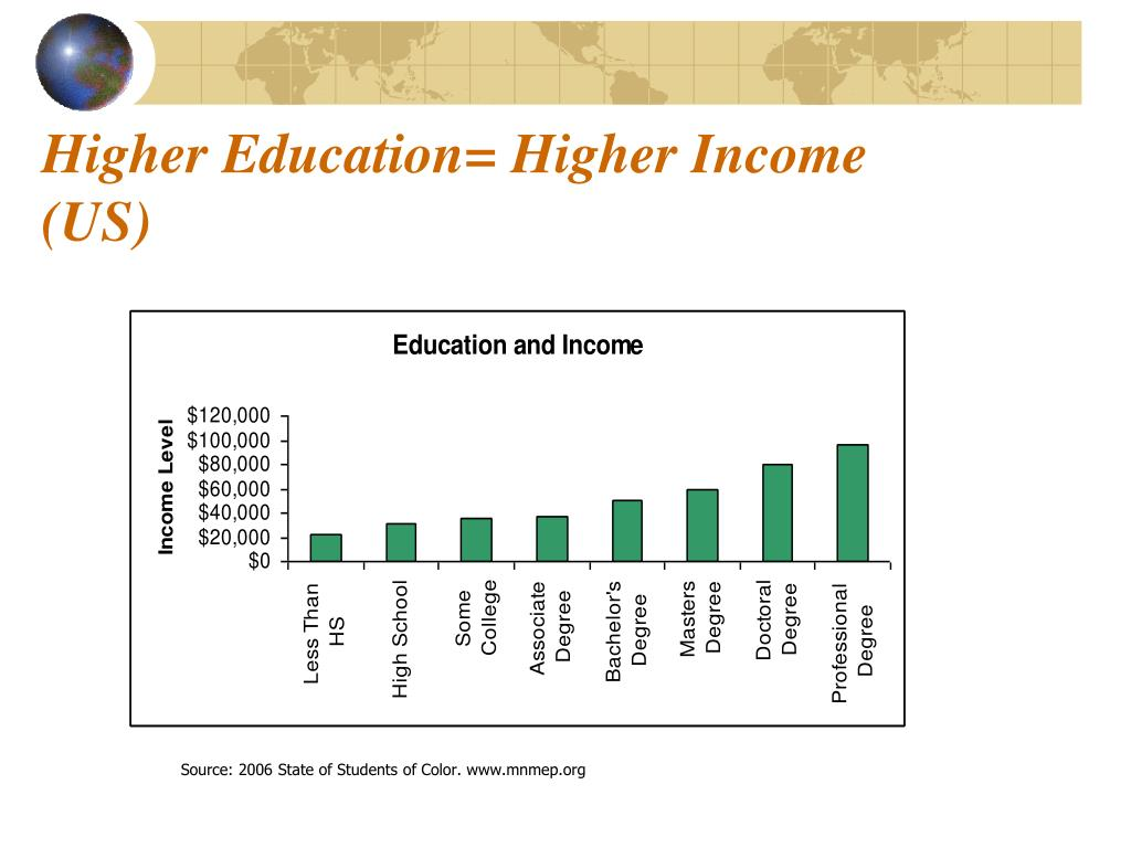Higher Education= Higher Income (US)