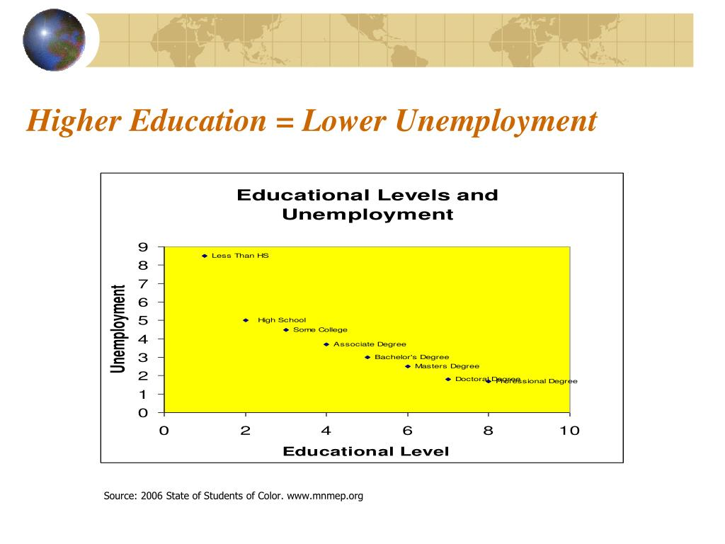 Higher Education = Lower Unemployment