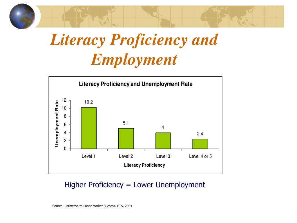 Literacy Proficiency and Employment