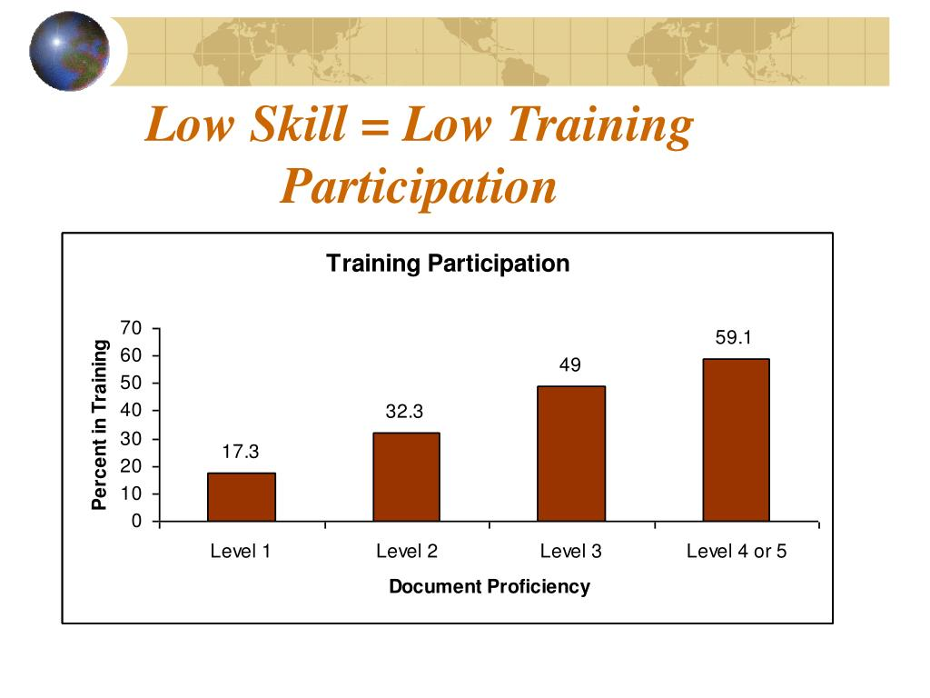 Low Skill = Low Training Participation