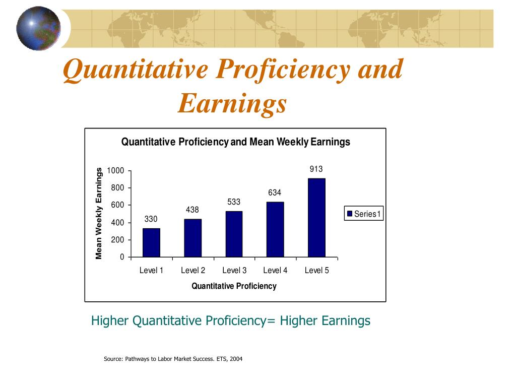 Quantitative Proficiency and Earnings