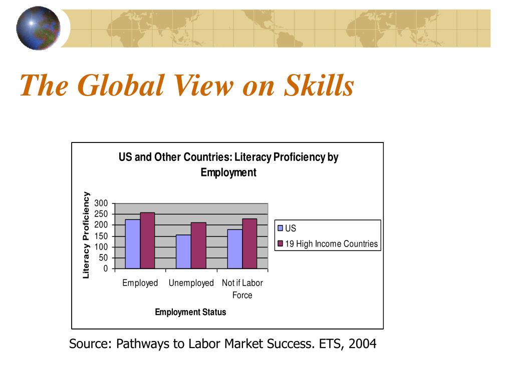 The Global View on Skills