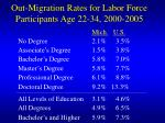out migration rates for labor force participants age 22 34 2000 2005