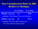 state unemployment rates in 2006 relative to michigan