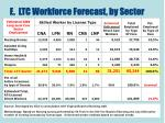 e ltc workforce forecast by sector