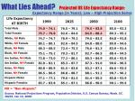 what lies ahead projected us life expectancy range