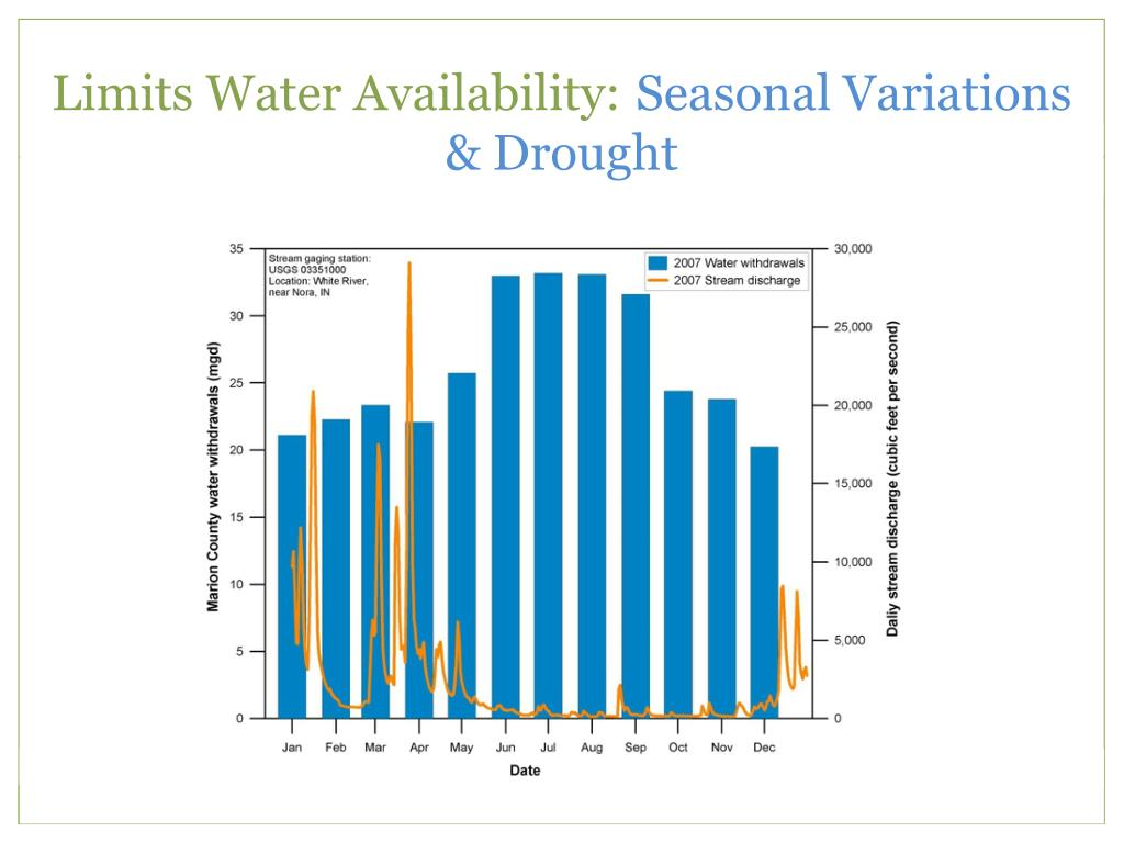 Limits Water Availability:
