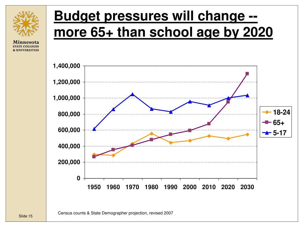 Budget pressures will change --