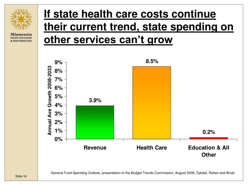 If state health care costs continue their current trend, state spending on other services can't grow